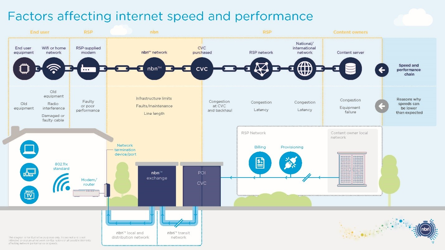 Communications Alliance Broadband Speed Nbn Home Wiring Diagram Factors Affecting Internet
